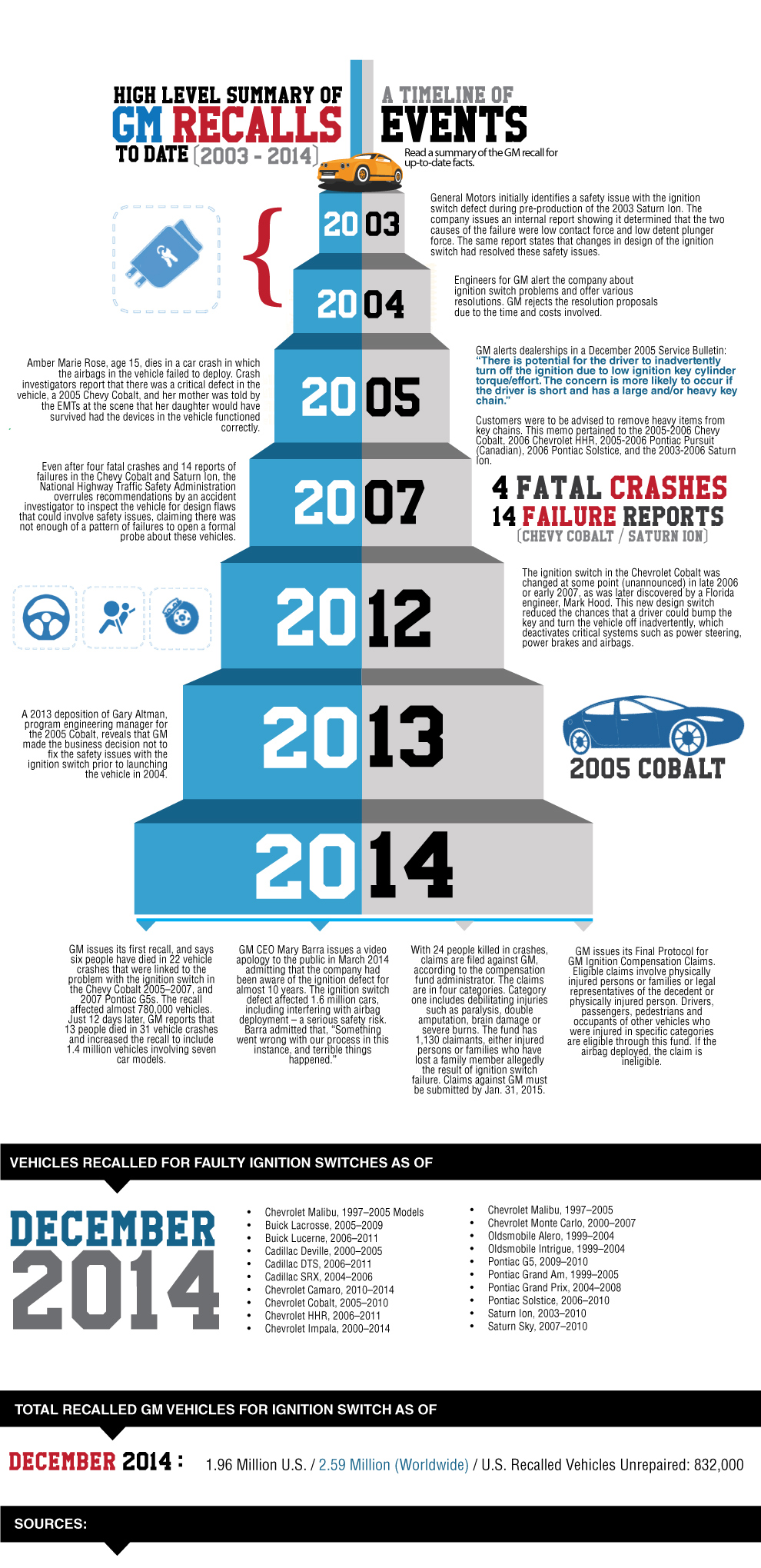 High-Level Summary of GM Recalls From 2003 to 2014