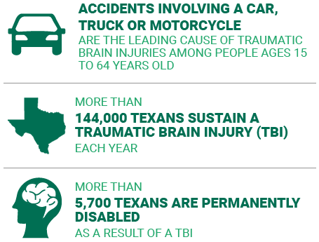 More than 144,000 Texans sustain a traumatic brain injury (TBI) each year and more than 5,700 Texans are permanently disabled as a result of a TBI